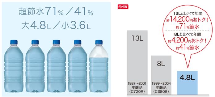 大幅な節水を実現