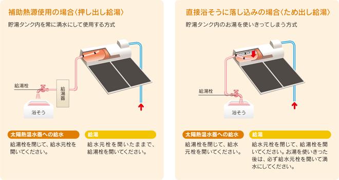 太陽熱温水器の内部構造